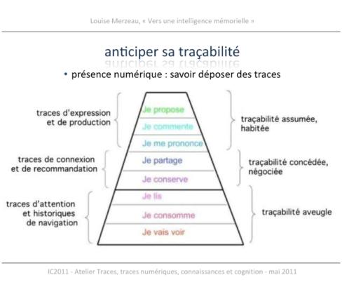 Pyramide_traçabilité